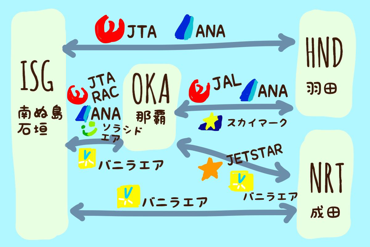 石垣島への飛行機